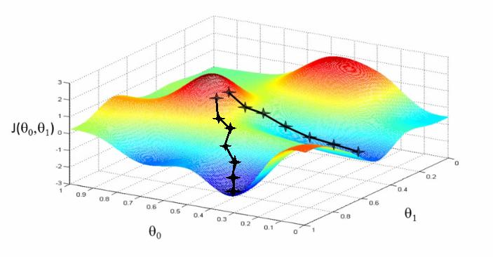 Stochastic Gradient Descent Algorithm Tutorial