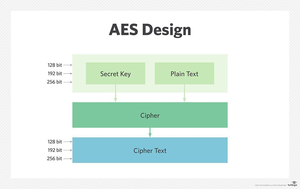 AES Encryption in Java